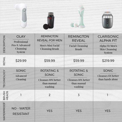 remington reveal mens compact facial cleansing brush comparison chart with competitive products fc1500b