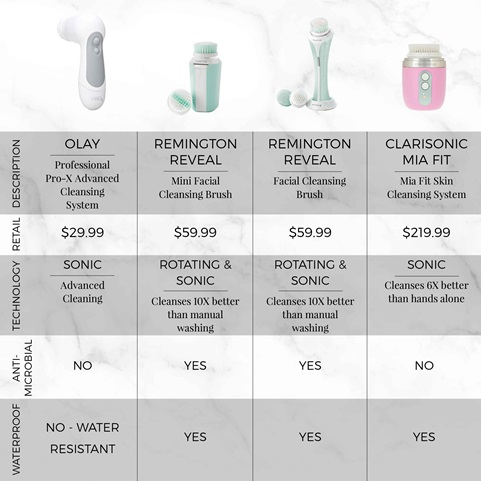 remington reveal compact facial cleansing brush comparison chart fc500
